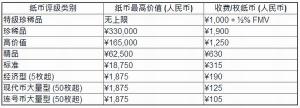 PMG上海现场评级将于2016年3月7日举行